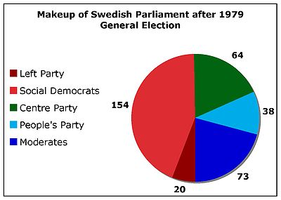 Swedish general election, 1979 : Map (The Full Wiki)