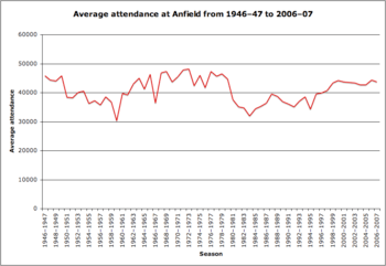 graph showing troughs and peaks of attedance at Anfield