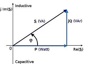 Diagrama de angulos entre potencias en circuit...