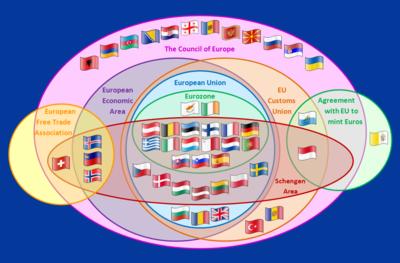 https://i1.wp.com/upload.wikimedia.org/wikipedia/commons/thumb/8/84/Supranational_European_Bodies.png/400px-Supranational_European_Bodies.png