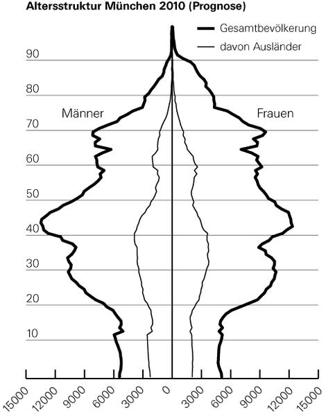 BevoelkerungspyramideMuenchenPrognose2010.png
