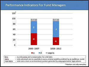English: Graph showing performance indicators ...