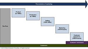 English: A schematic illustrating the evolving...