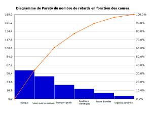 Diagrama de Pareto – Wikipédia, a enciclopédia livre