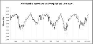 Galactic cosmic rays (GCR) from 1951 to 2006. ...