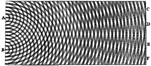 Thomas Young's sketch of two-slit diffraction,...