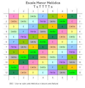 English: All melodic minor scales. Português d...