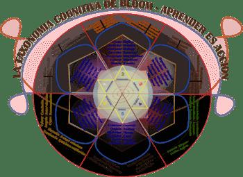 La Rueda de Bloom donde se muestra la Taxonomá cognitiva del psicólogo estadounidense