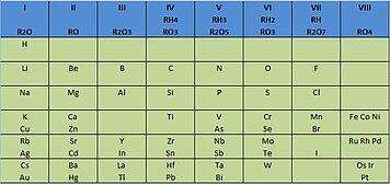 La tabla peridica primeroe52014 en 1869 el ruso dmitri ivnovich mendelyev public su primera tabla peridica en alemania un ao despus lo hizo julius lothar meyer urtaz Choice Image