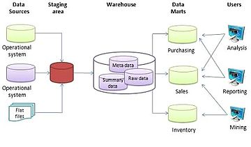 scope of analytical crm