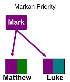 Synoptic Problem - Markan Priority
