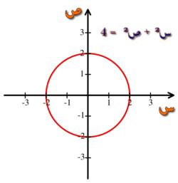 نظام إحداثي ديكارتي ويكيبيديا
