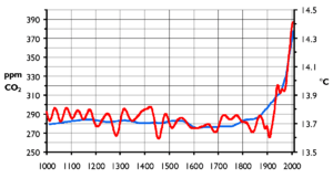 Atmospheric carbon dioxide concentration and m...