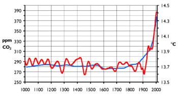 Variación de la temperatura global y de la concentración de dióxido de carbono presente en el aire en los últimos 1000 años.