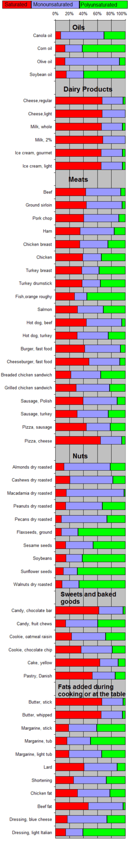 Fat composition in foods.png