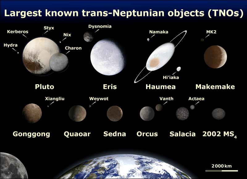 Trans Neptunian Objects