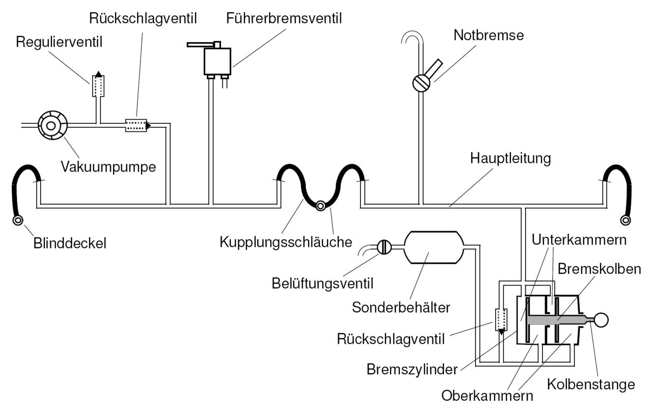 File Prinzip Der Vakuumbremse