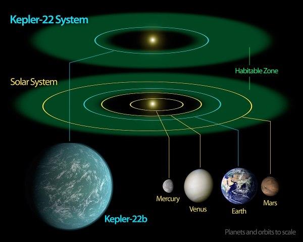 Kepler-22b - Wikipedia