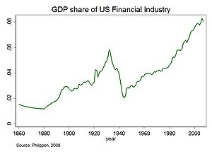 Share of financial sector in gross domestic pr...