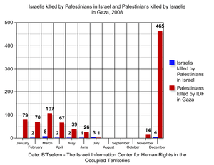 Israelis killed by Palestinians in Israel ( bl...
