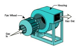 centrifugal fan wikipedia