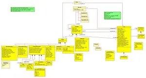 This UML diagram describes the domain of Faceb...