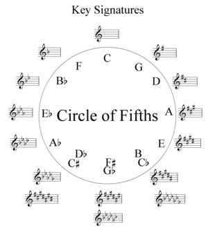 Music theory circle of fifths diagram