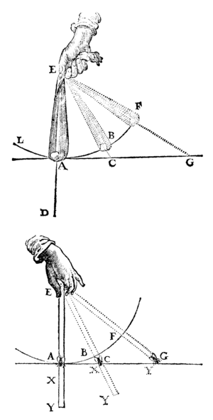 The illustration of movement of objects from t...