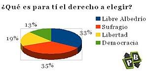 Español: Derecho a elegir