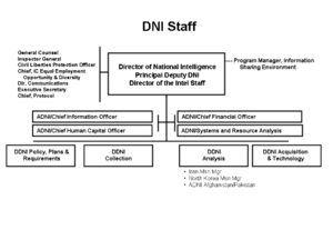Organization of the {{w|United States Director...