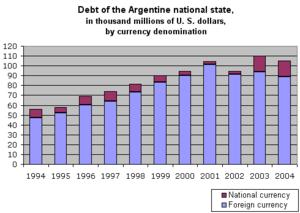 Argentine public debt, 1994–2004.