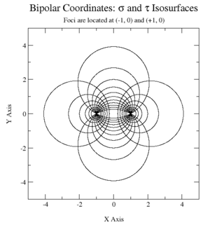 Bipolar coordinate system