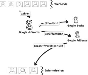 Deutsch: Funktionsweise von Google AdSense (vereinfacht)