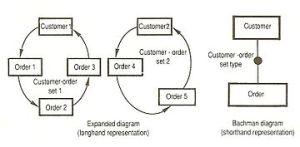 Data structure diagram  Wikipedia
