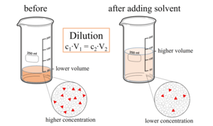 Dilution (equation)  Wikipedia