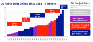 English: The United States' debt ceiling was r...