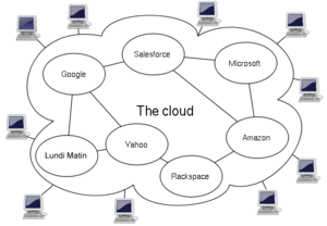 Diagram showing overview of cloud computing in...