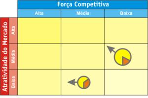 Português do Brasil: Matriz GE / McKinsey