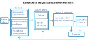 Institutional analysis and development framework  Wikipedia