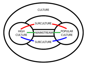 Diagram presenting the context of surculture. ...