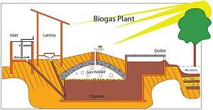 English: Drawing of biogas plant