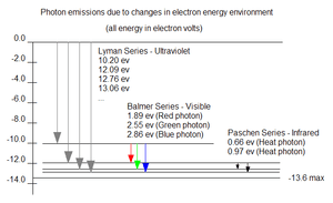 English: Hydrogen energy levels and transition...