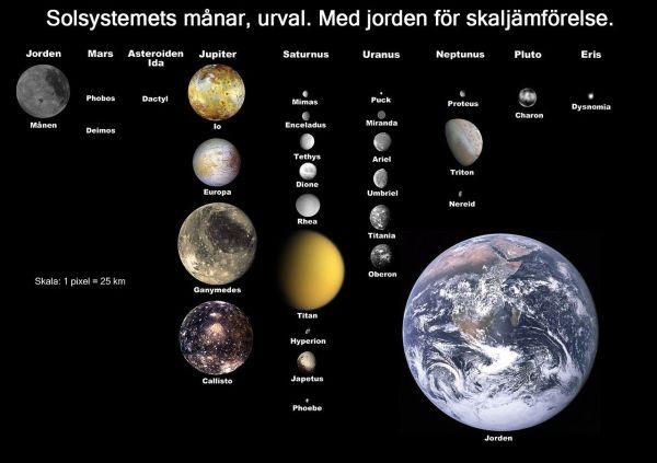 File:Moons of solar system v7-sv.jpg - Wikimedia Commons