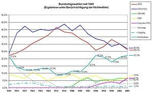 Deutsch: Bundestagswahlergebnisse seit 1949 un...