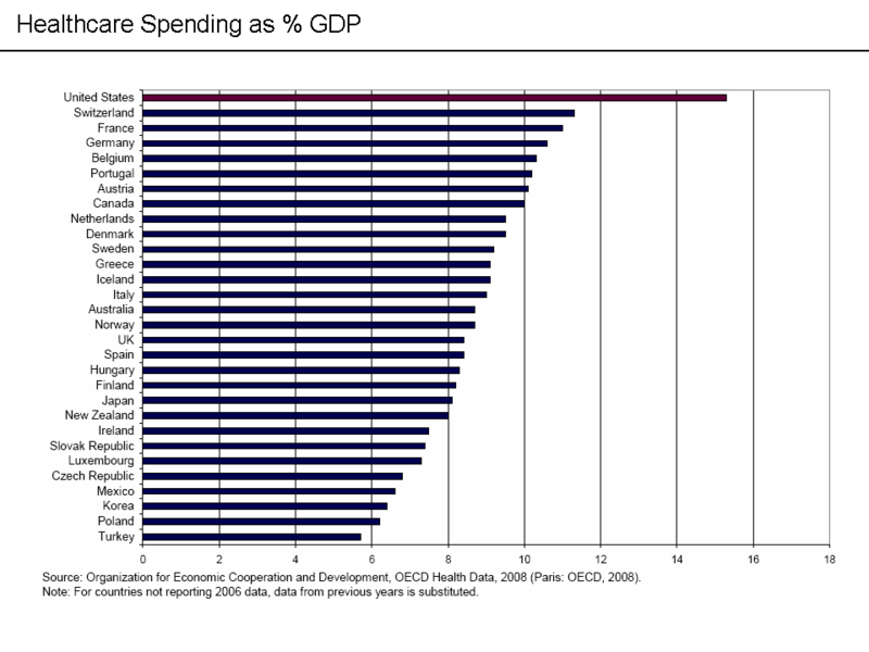 healthcare spending as percentage of gdp