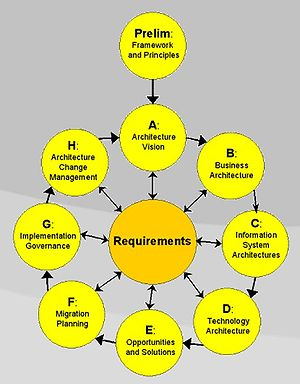 The Open Group Architecture Framework (TOGAF) ...