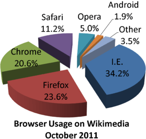 English: Browser usage share on Wikimedia Foun...
