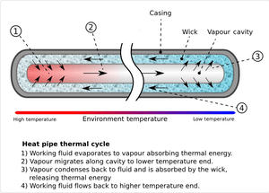 English: Heat pipe Mechanism diagram showing t...