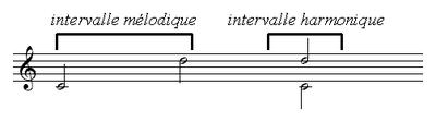 Notions préliminaires en Musique