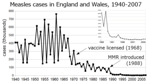 Reported cases of measles in England and Wales...